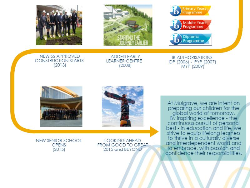 history timeline of Mulgrave